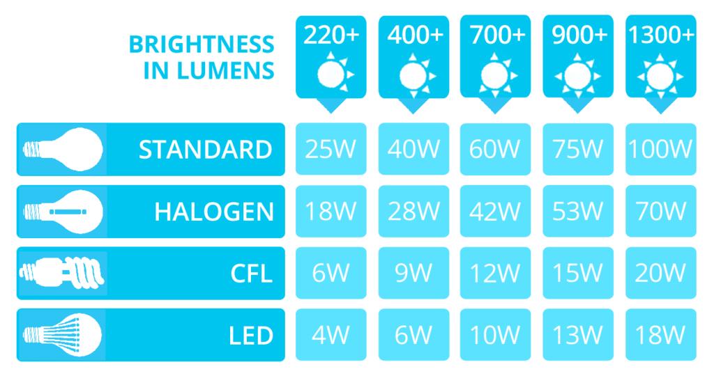 LED Lumens to Watts Conversion Chart - The Lightbulb Co. UK