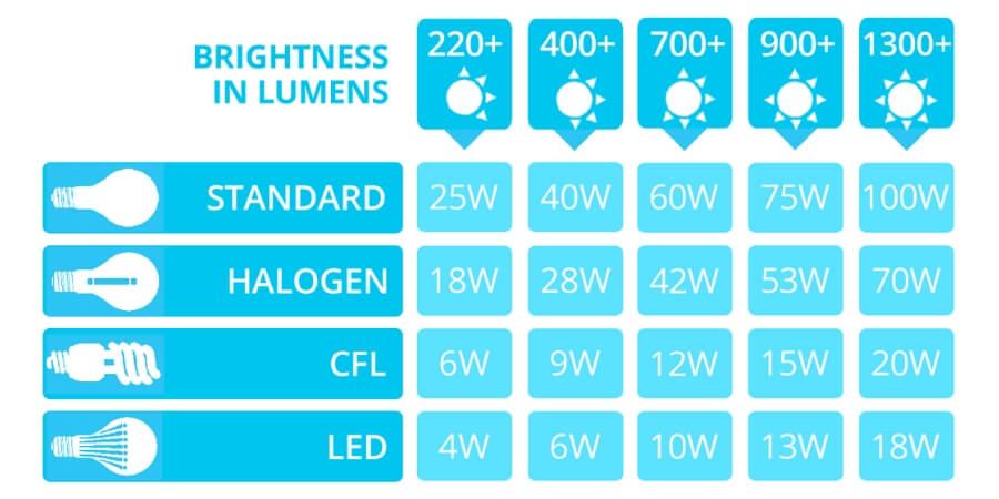 lumens watts conversion chart