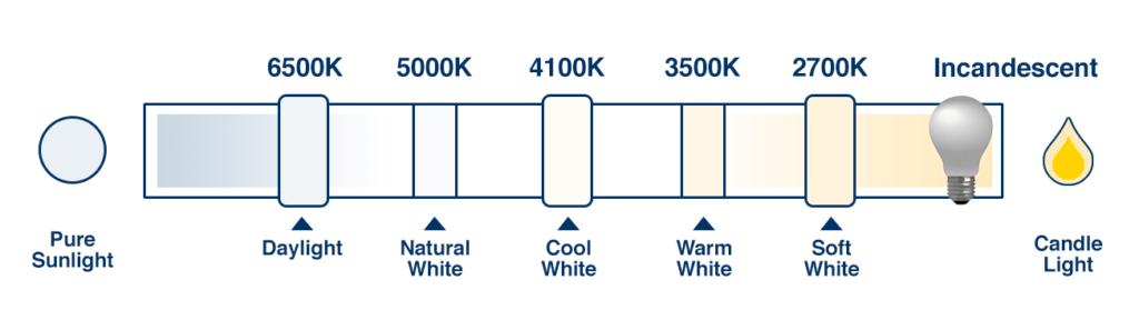 colour temperature
