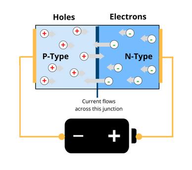 led semiconductor